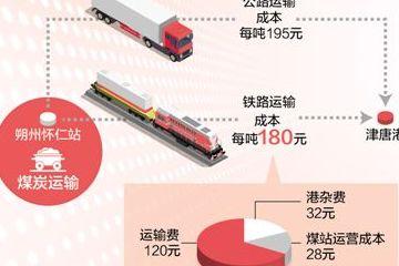公转铁,如何更畅通(聚焦高质量发展・降低物流成本⑥)