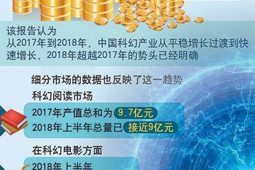 中国科幻前景乐观