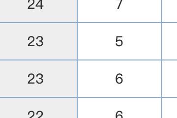 西甲最新积分榜:梅西进球巴萨5分领跑,皇马输球被挤出前4