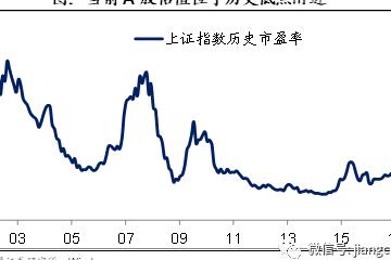 海通姜超:股市靠什么涨?不是央行,而是估值和盈利