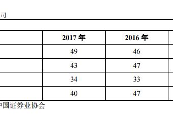 """天风证券拟再发债""""补血""""33亿:上市仅三月,业绩连续四年下滑"""