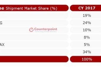 中国品牌占据印度手机市场半壁江山:小米超越三星荣登榜首