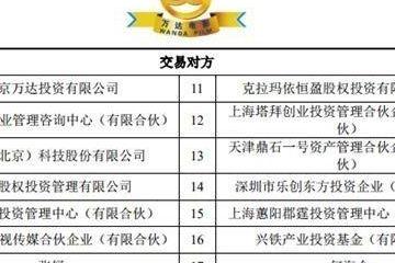 """105.24亿元!泛海、王健林老婆等股东""""输血""""万达电影"""