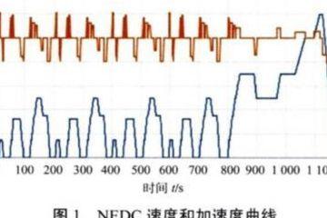 轻型车测试由NEDC向WLTC转轨 工况切换将改变市场技术格局