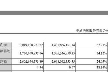 原创             申通快递 2018 年年报:净利超 20 亿元,同比增长 37.73%