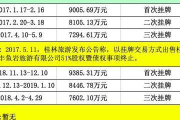 六次甩卖不良资产 桂林旅游押注旅游演艺