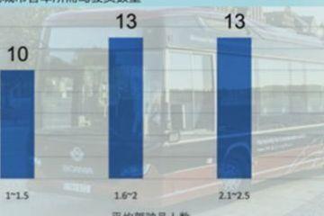 国际公共交通联合会发布城市客车调查数据