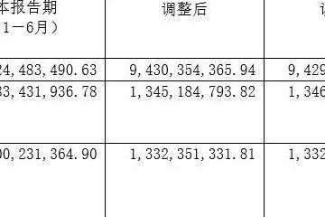 华发股份上半年营收增长50.84%,规模延续増势拿地趋于谨慎