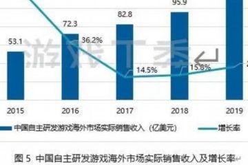 2019年中国自主研发游戏海外市场实际销售收入825.2亿元