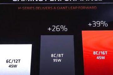 增加功耗提升性能不可取,创新研发才是关键,AMD一雪前耻