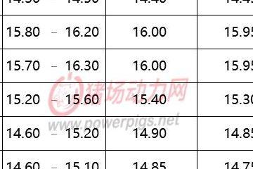 10月19日生猪价格信息:北方下调,南方继续上涨